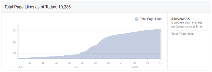 How to grow your facebook pages likes by thousands