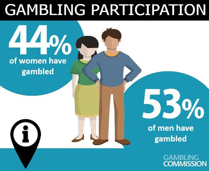 Responsible gambling advice