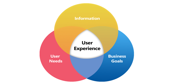 What is user experience? What influences user experience? What is UX for websites?